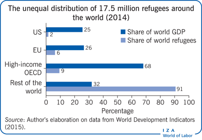 The unequal distribution of 17.5 million                         refugees around the world (2014)